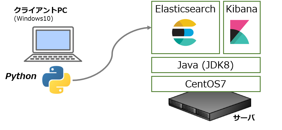Elasticsearchをセットアップする
